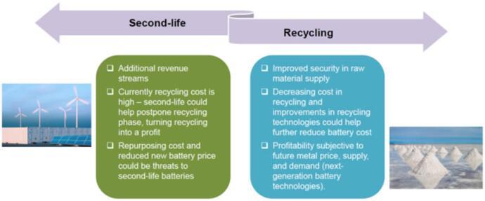 锂离子电池二次利用和回收