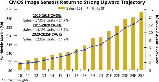 CMOS图像传感器市场发展及预测