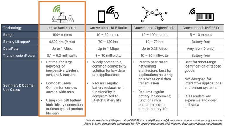 Parsair芯片与传统蓝牙、WiFi以及RFID标签等技术的性能对比