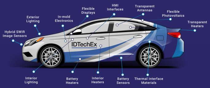 印刷和柔性电子在汽车中的应用日益广泛