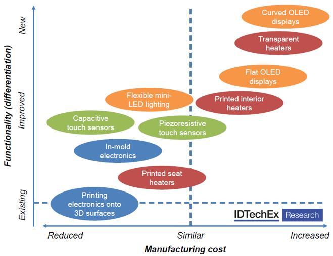 印刷和柔性电子成本分析