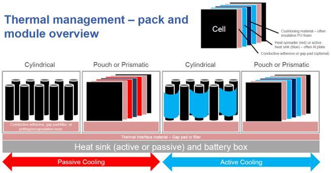 电池热管理应用的印刷和柔性电子