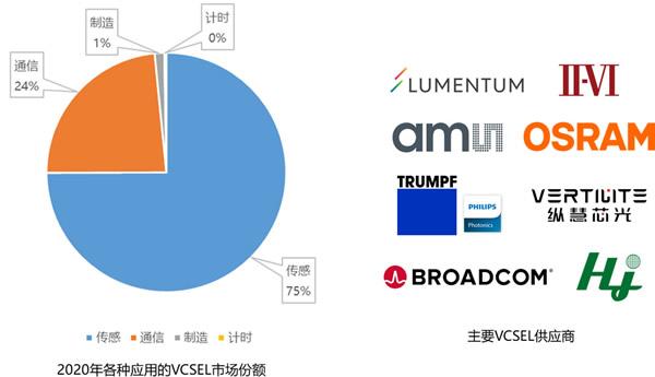 各种应用的VCSEL市场份额及主要VCSEL供应商(来源:麦姆斯咨询)