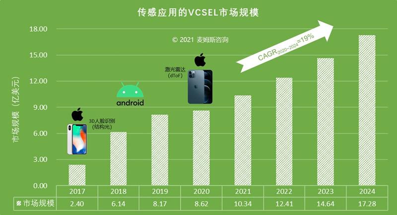 传感应用的VCSEL市场规模(来源:麦姆斯咨询)
