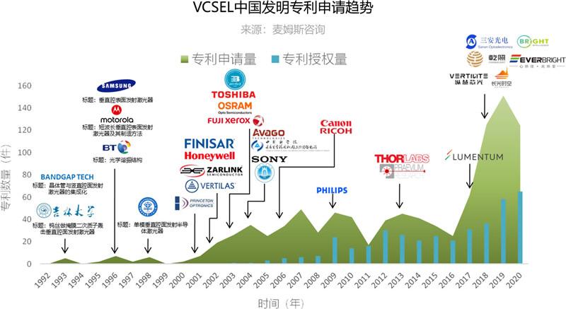 VCSEL中国发明专利申请趋势(来源:麦姆斯咨询)
