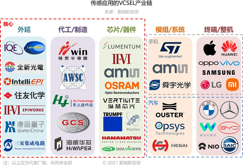 传感应用的VCSEL产业链(来源:麦姆斯咨询)