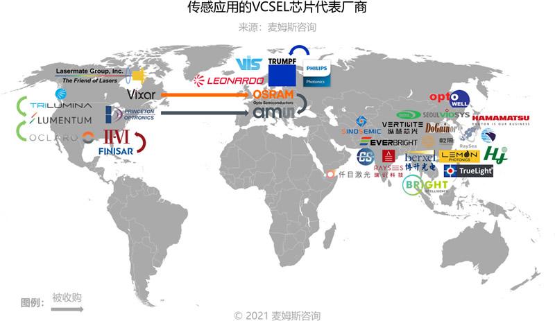 传感应用的VCSEL芯片代表厂商(来源:麦姆斯咨询)
