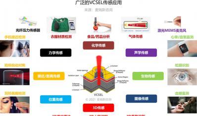 《传感应用的VCSEL技术及市场-2021版》
