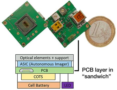 CEA Leti新型自动成像传感器,可用于智能手机和其他智能家电产品