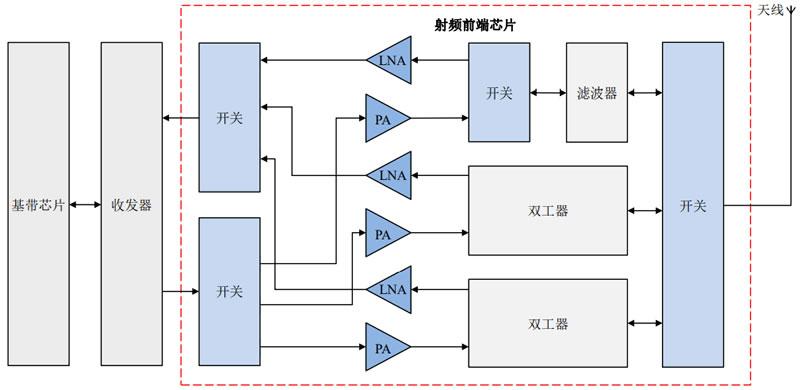 智能手机通信系统结构示意图(来源:卓胜微)