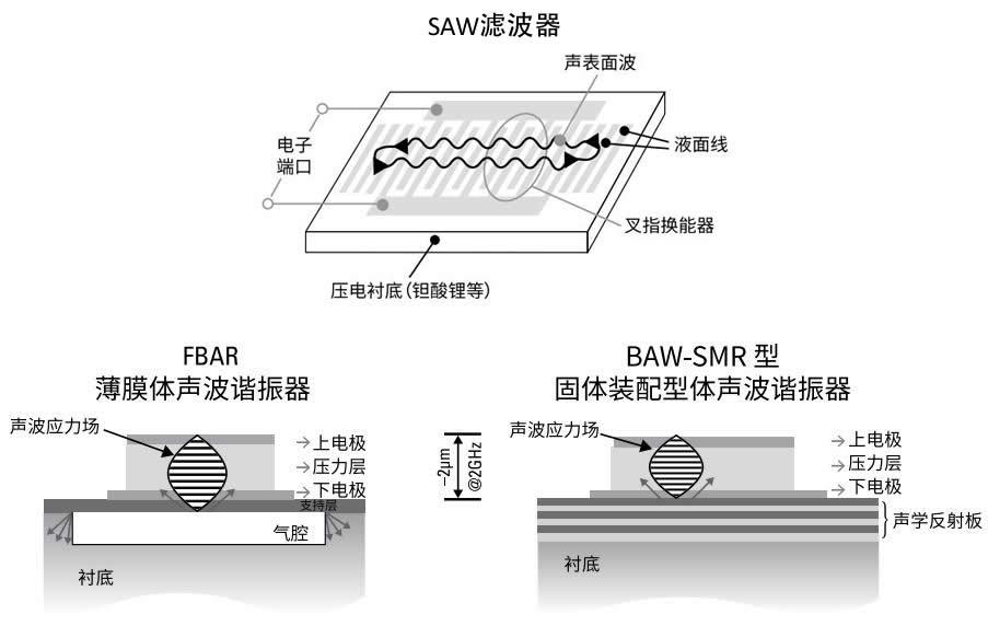声表面波滤波器(上) vs. 体声波滤波器(下)