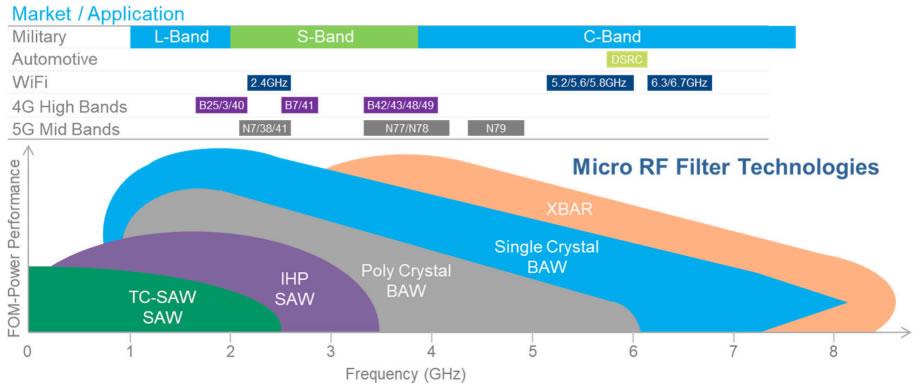 不同类型的射频滤波器工作频率及应用领域(来源:Akoustis)