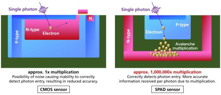 CMOS图像传感器和SPAD图像传感器的像素结构对比