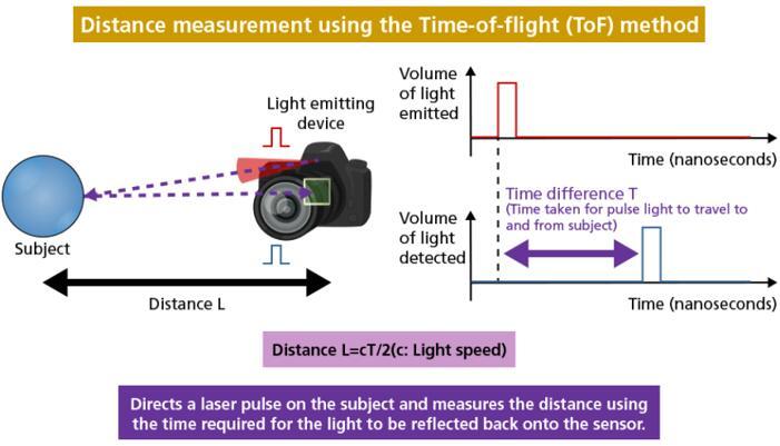 飞行时间(ToF)方法测距