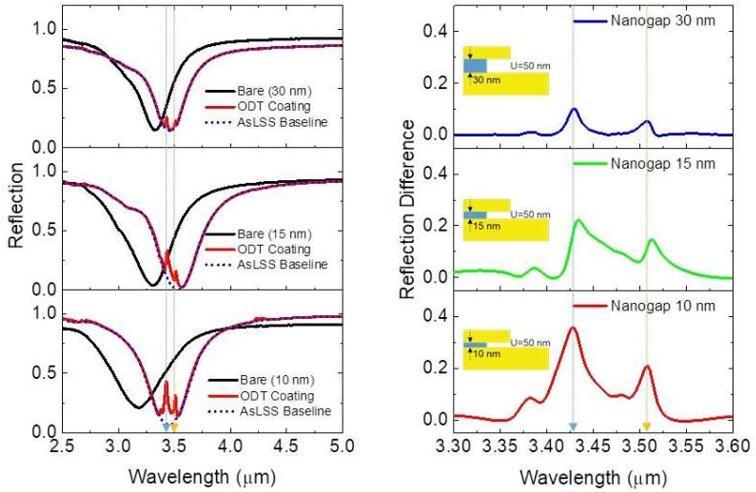 超材料吸收体的测量反射光谱