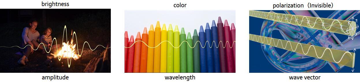 光的各种特性