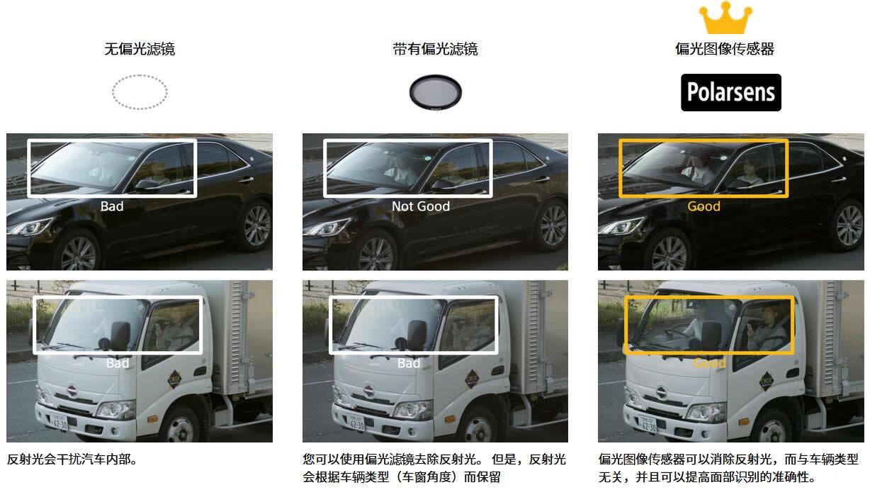 3个摄像头系统成像比较:采用偏振图像传感器的摄像头系统消除反射光,改善人脸识别