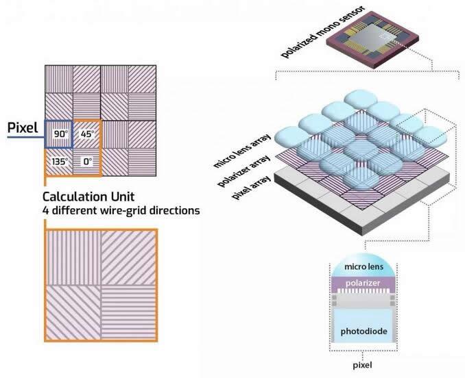索尼偏振图像传感器的组成架构