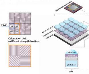 索尼讲述首款偏振图像传感器的研发历程