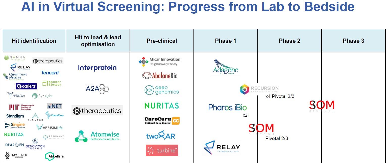 从实验室到临床,人工智能在虚拟筛选中的应用