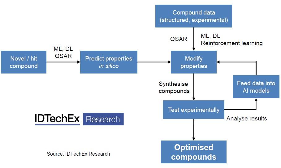 化合物优化过程中的人工智能应用