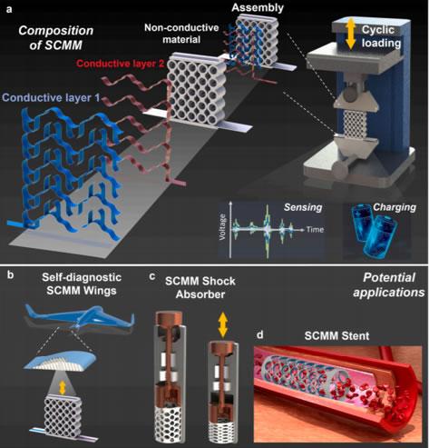 本研究提出的可用于能量收集和主动传感的多功能超材料概念