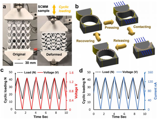 能够自传感和自充电的2D机械超摩擦学材料