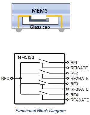 射频MEMS开关(MM5130)功能框图