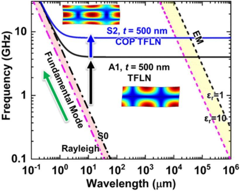 横向电磁波和横向声波的波长与频率关系比较