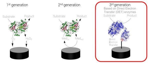 DirectSens提供的第三代DET酶生物传感器与前几代的对比