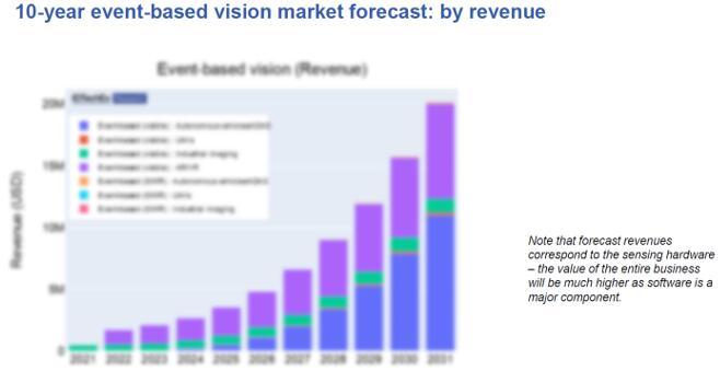 2021~2031年基于事件的视觉技术市场预测