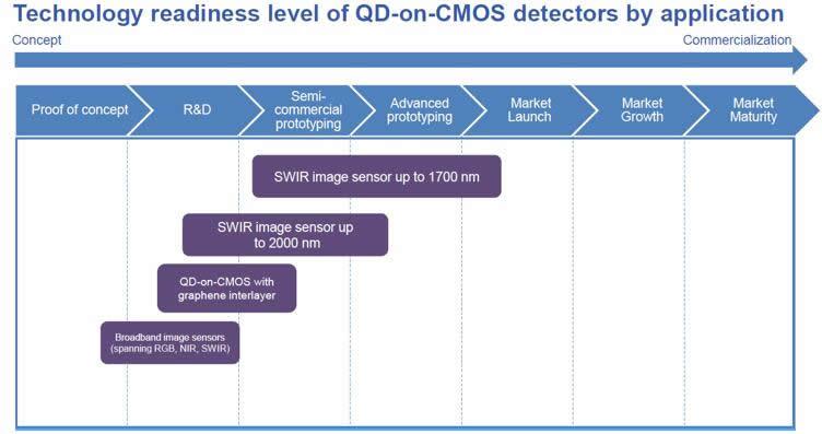 按应用细分的QD-on-CMOS探测器技术成熟度