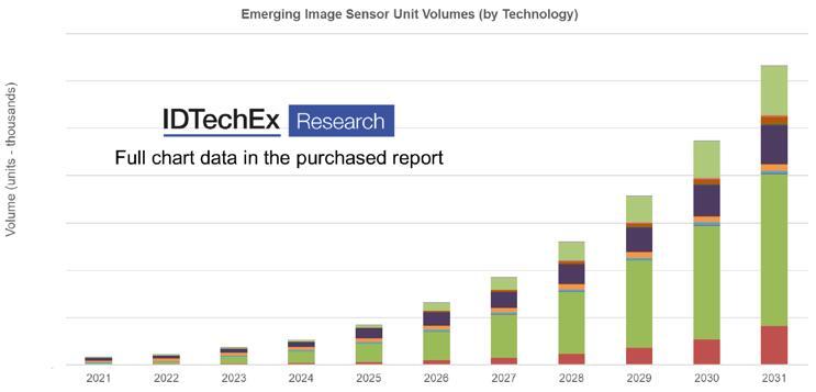 2021~2031年新兴图像传感器市场规模预测
