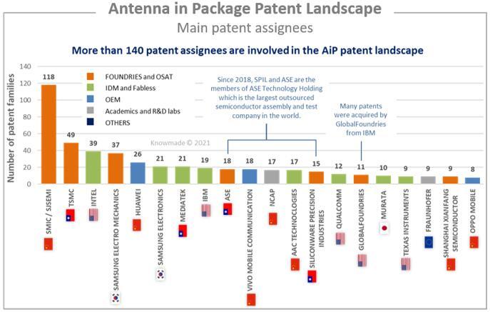 AiP主要专利申请人排名