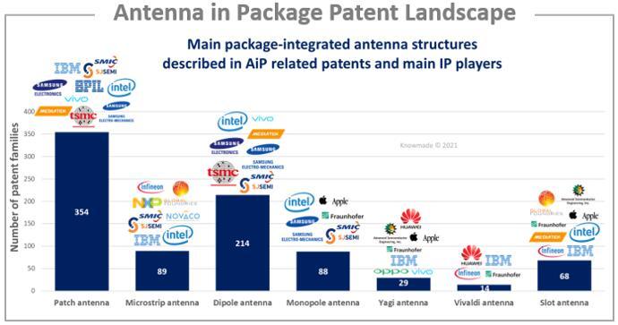 主要专利申请人的AiP结构分析