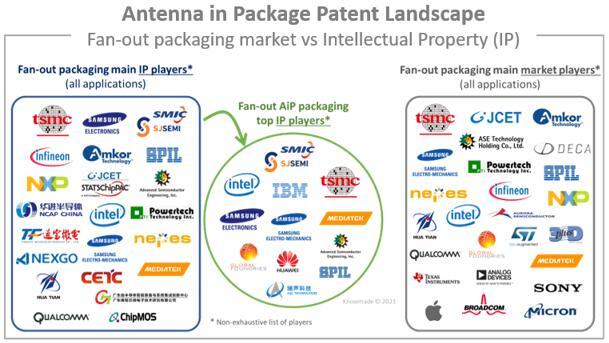 AiP扇出封装主要专利申请人