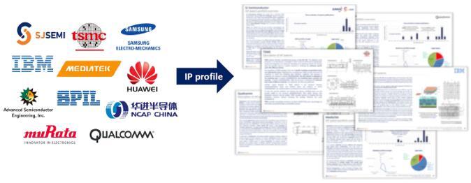 主要专利申请人的专利解读