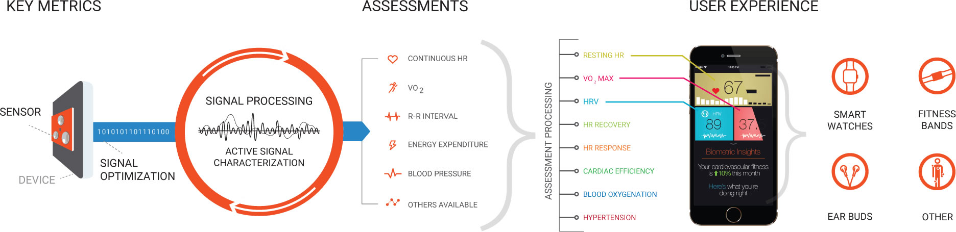 Valencell血压监测工作原理
