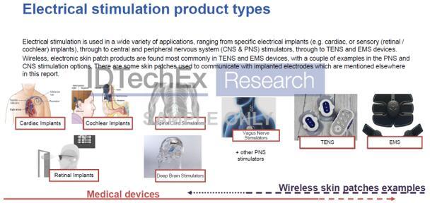 电刺激产品类型