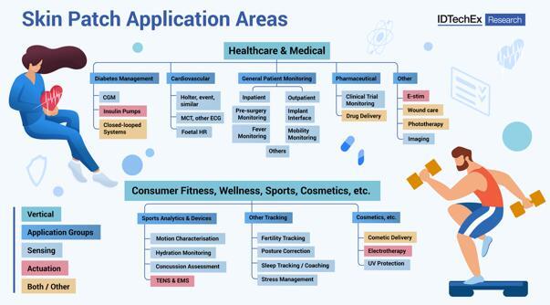 本报告深入研究了电子皮肤贴片的28个应用领域