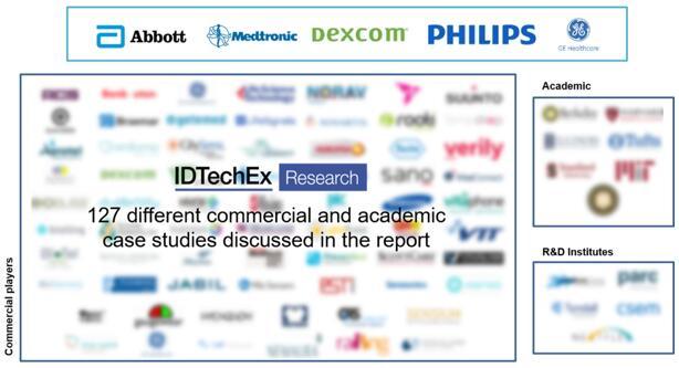 本报告介绍了127个电子皮肤贴片商业或学术案例研究