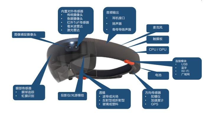 AR智能眼镜主要部件示意图