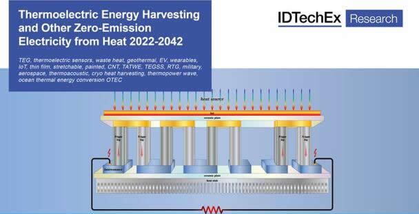 《热电能量收集及其它零排放热能发电-2022版》
