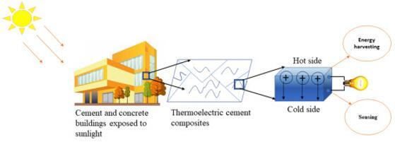 水泥基复合材料的热电能量收集