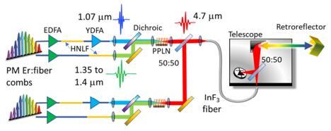 NIST新型中红外双频梳系统原理图