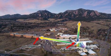 新型中红外双频梳系统开放式路径探测示意图