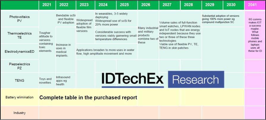 2021~2030年电子设备的能量收集技术发展路线图