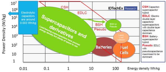 新兴的能量存储和收集技术催生新市场