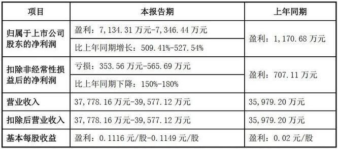 赛微电子:MEMS订单饱满,上半年净利同比增长509%以上