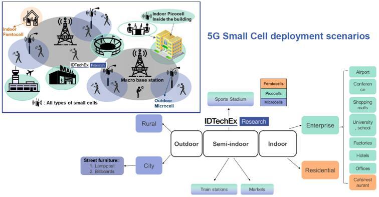 5G小基站部署场景